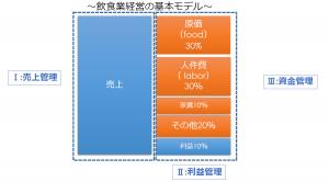 %e9%a3%b2%e9%a3%9f%e5%9f%ba%e6%9c%ac%e5%bd%a2